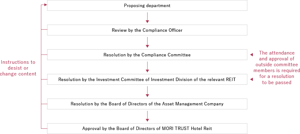 Decision-making flow of the Asset Management Company in transactions with interested parties